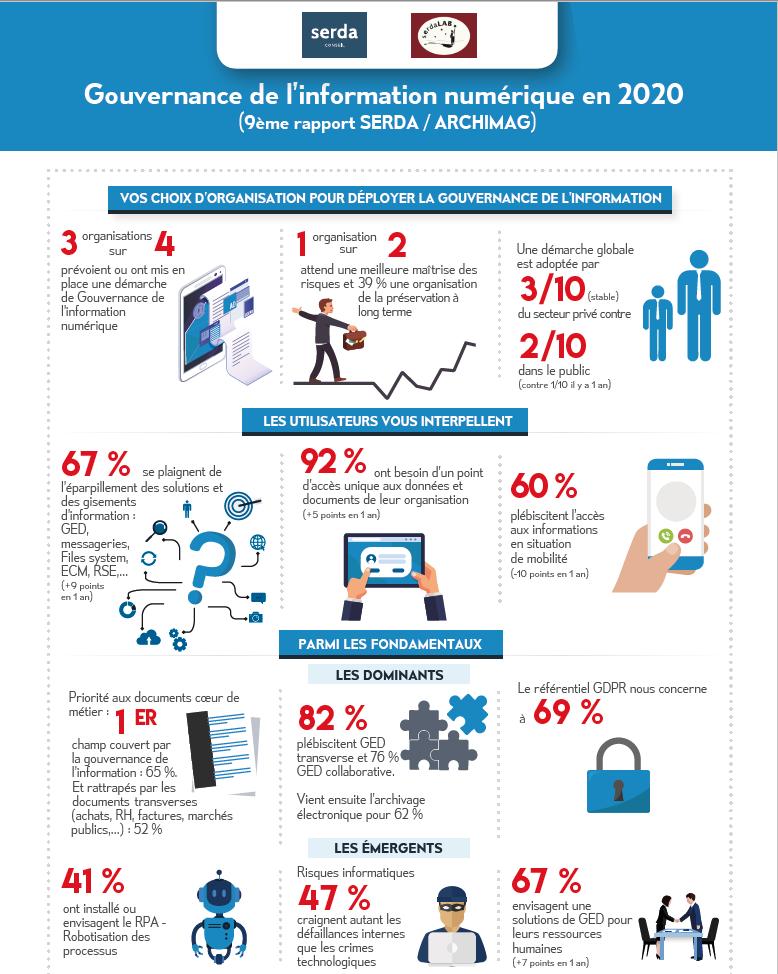 Infographie Gouvernance Archimag